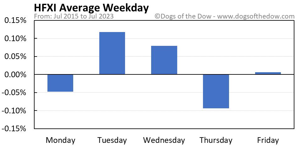 HFXI average weekday chart