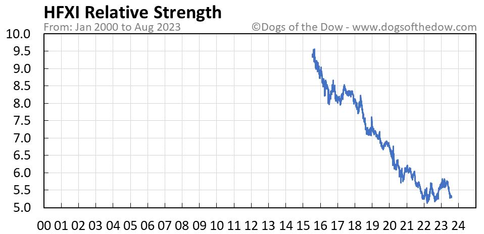 HFXI relative strength chart