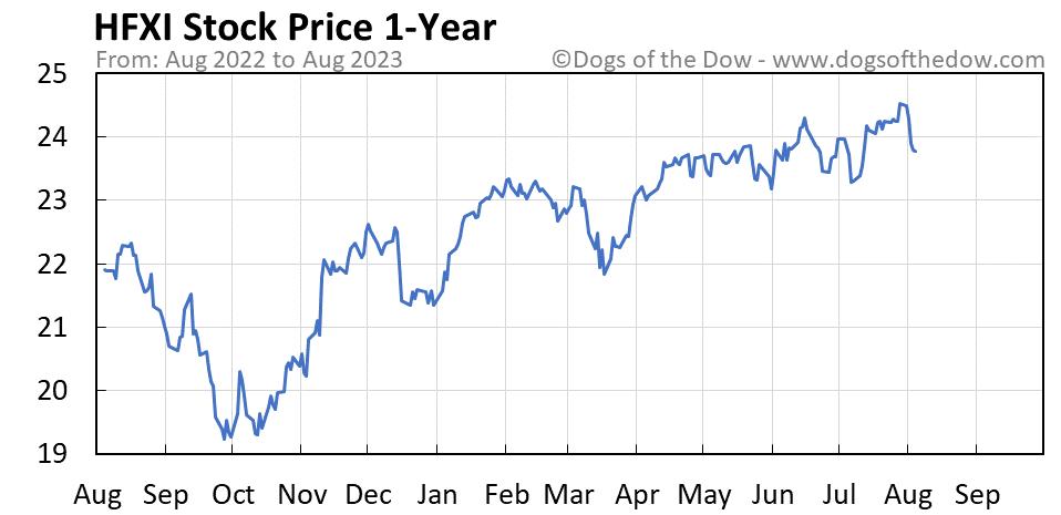 HFXI 1-year stock price chart