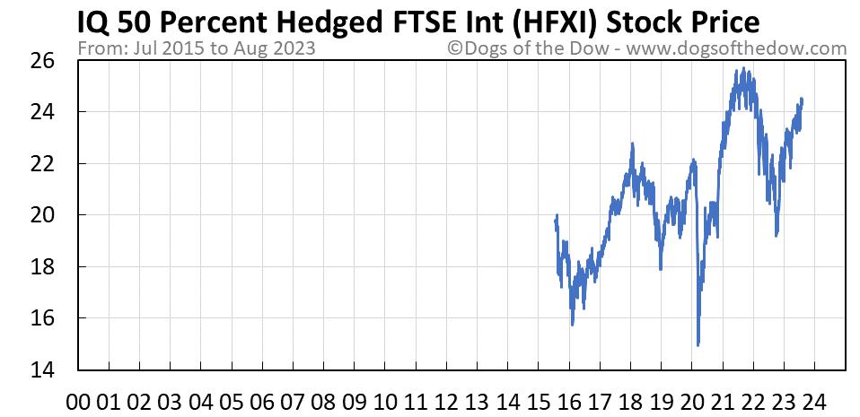 HFXI stock price chart