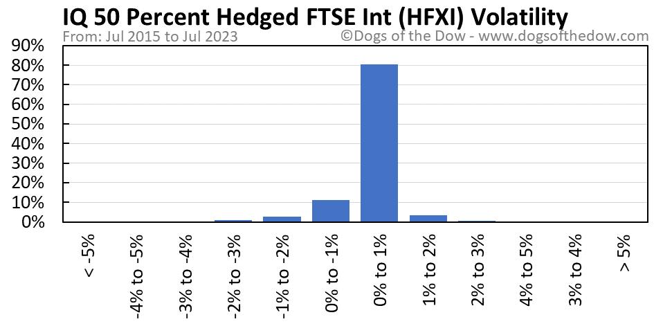 HFXI volatility chart