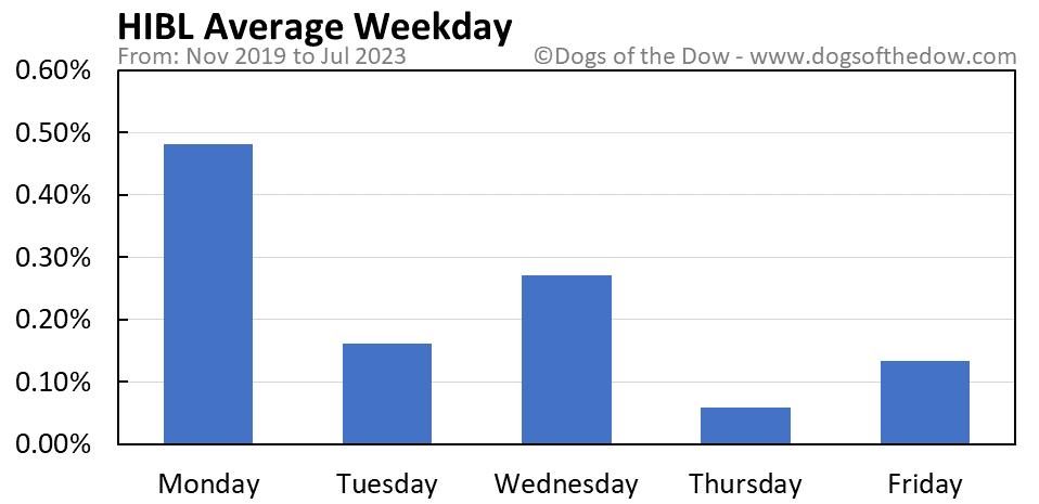 HIBL average weekday chart