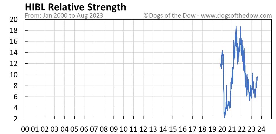 HIBL relative strength chart