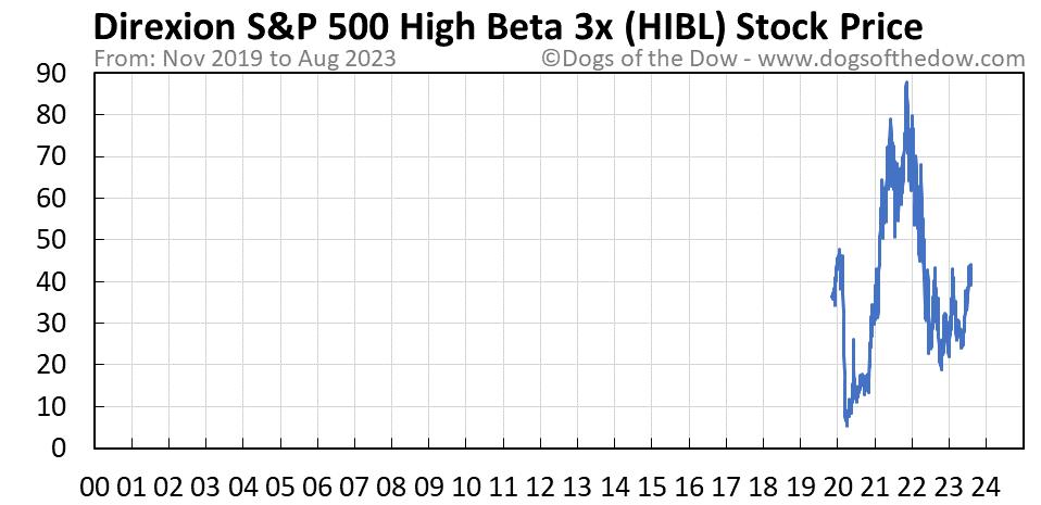 HIBL stock price chart