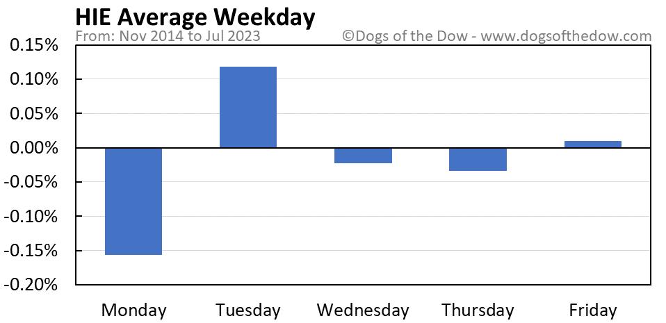HIE average weekday chart