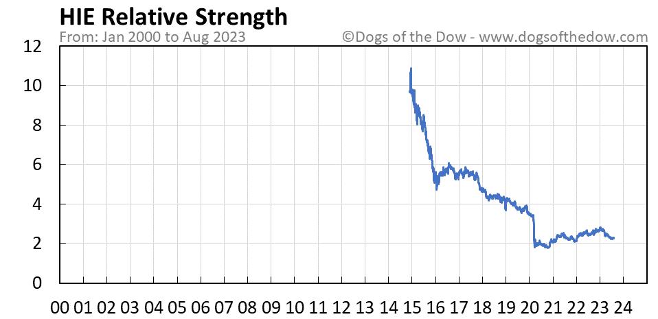 HIE relative strength chart