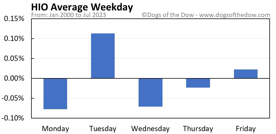 HIO average weekday chart