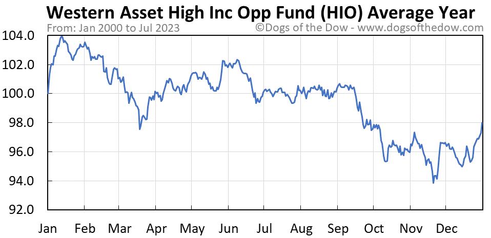 HIO average year chart