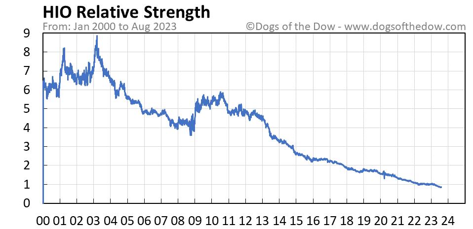 HIO relative strength chart