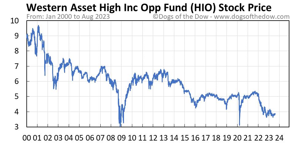 HIO stock price chart