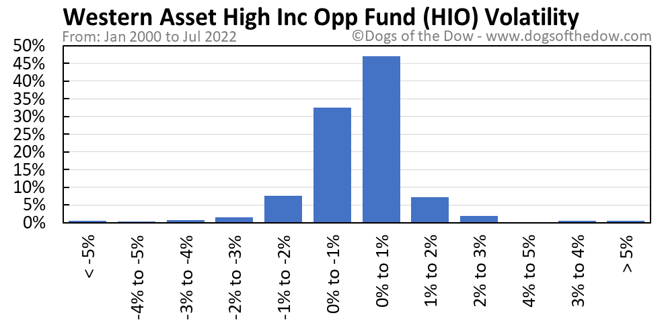 HIO volatility chart