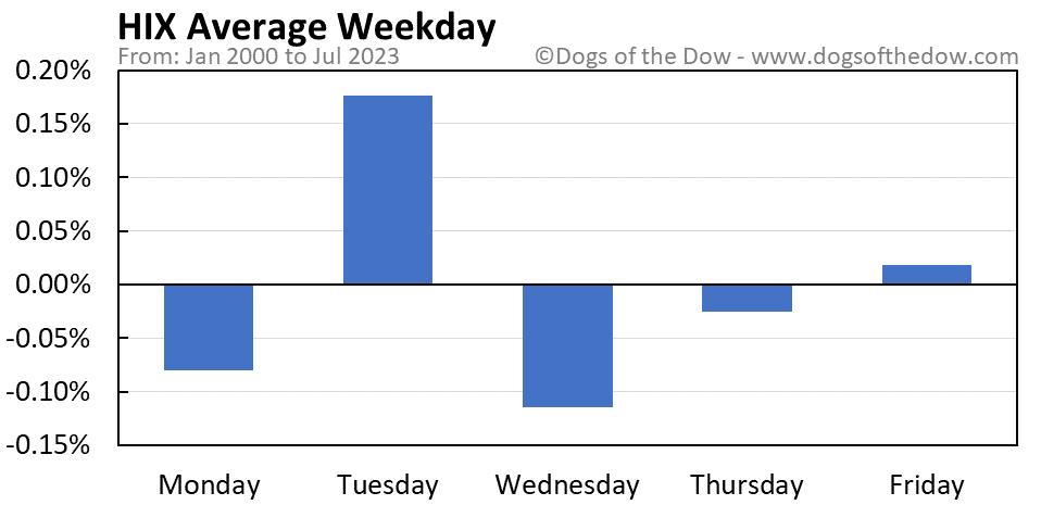 HIX average weekday chart