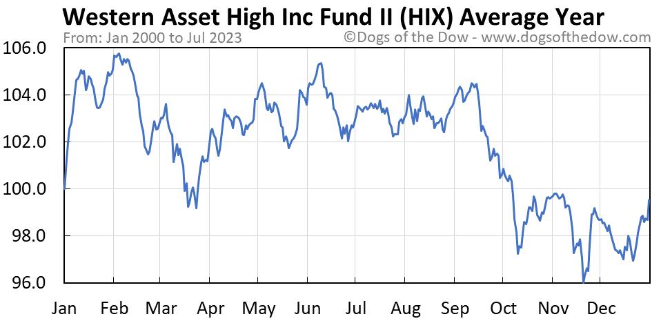 HIX average year chart