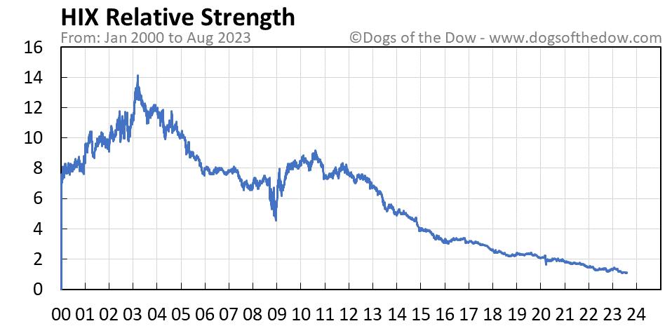 HIX relative strength chart