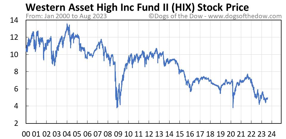 HIX stock price chart