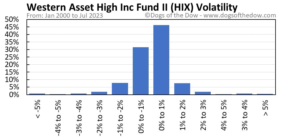 HIX volatility chart
