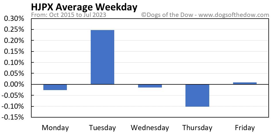 HJPX average weekday chart