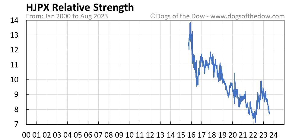 HJPX relative strength chart