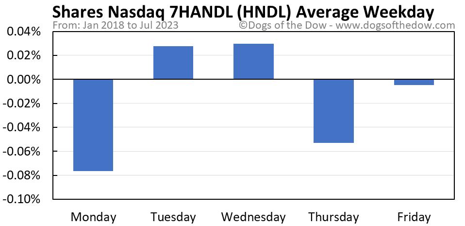 HNDL average weekday chart