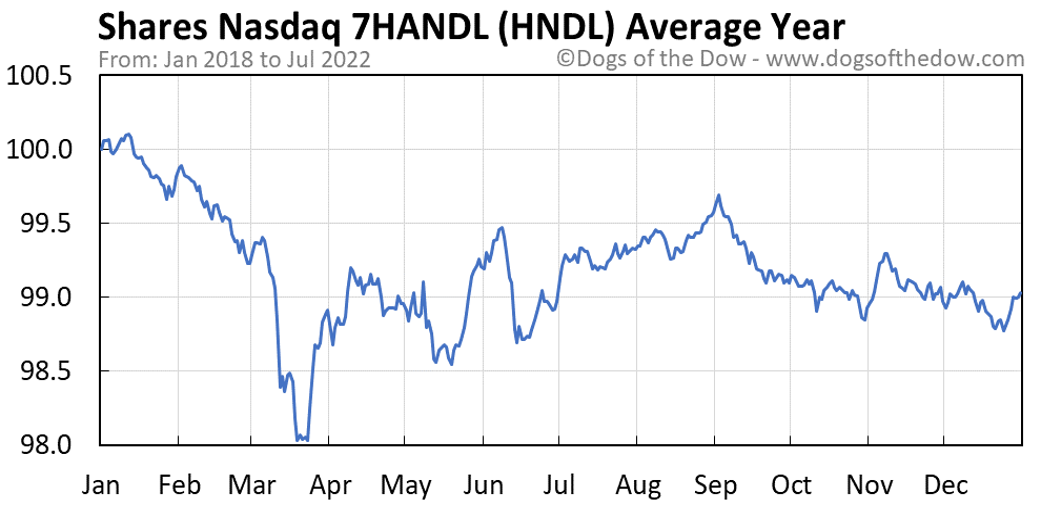 HNDL average year chart