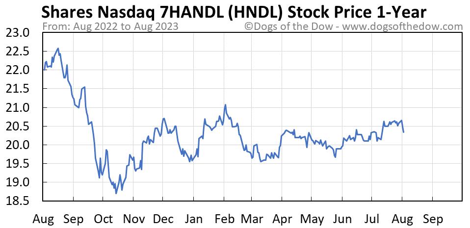 HNDL 1-year stock price chart