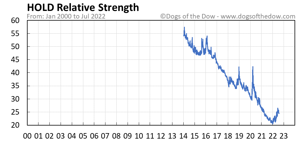 HOLD relative strength chart