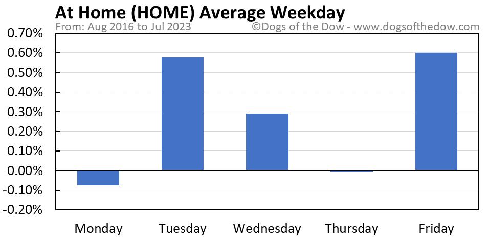 HOME average weekday chart