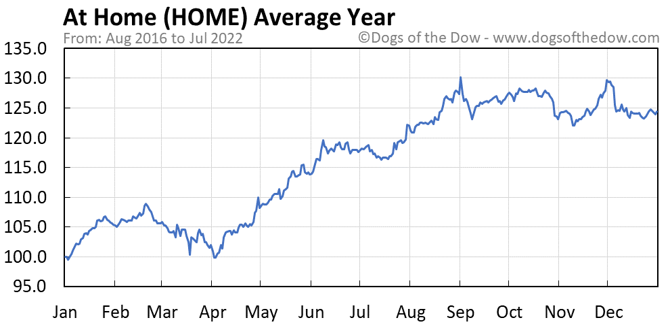 HOME average year chart