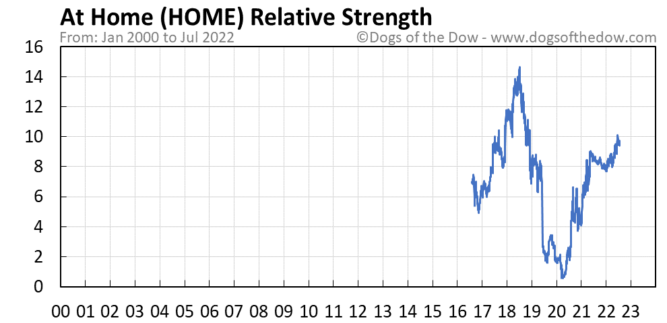 HOME relative strength chart