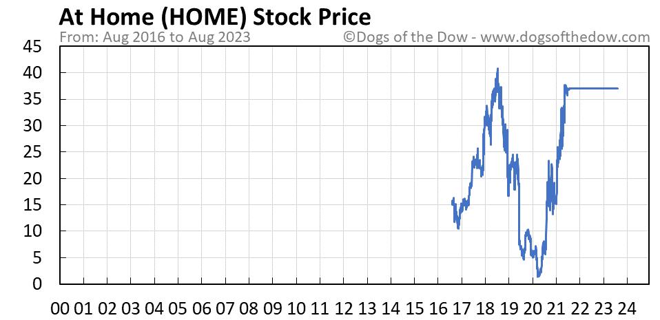 HOME stock price chart