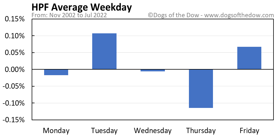 HPF average weekday chart