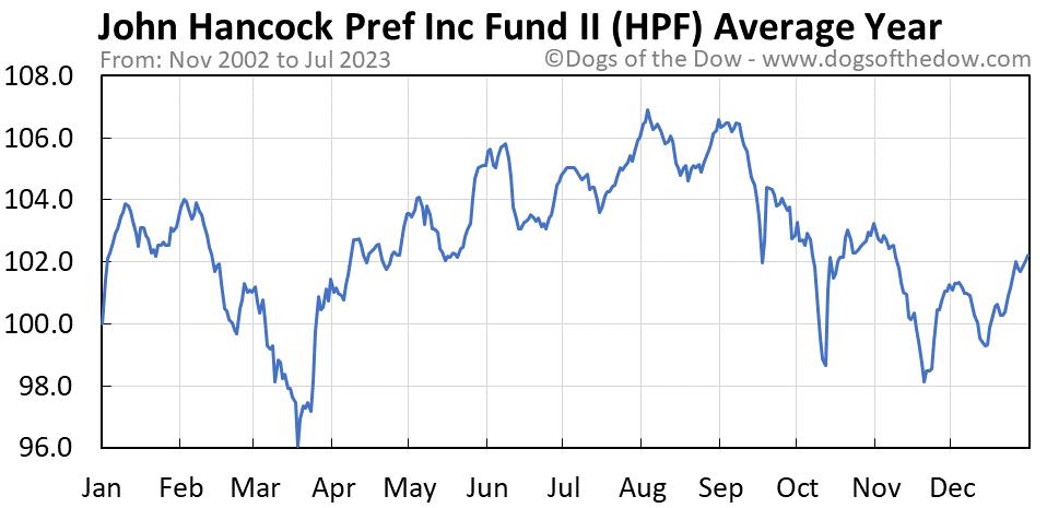HPF average year chart