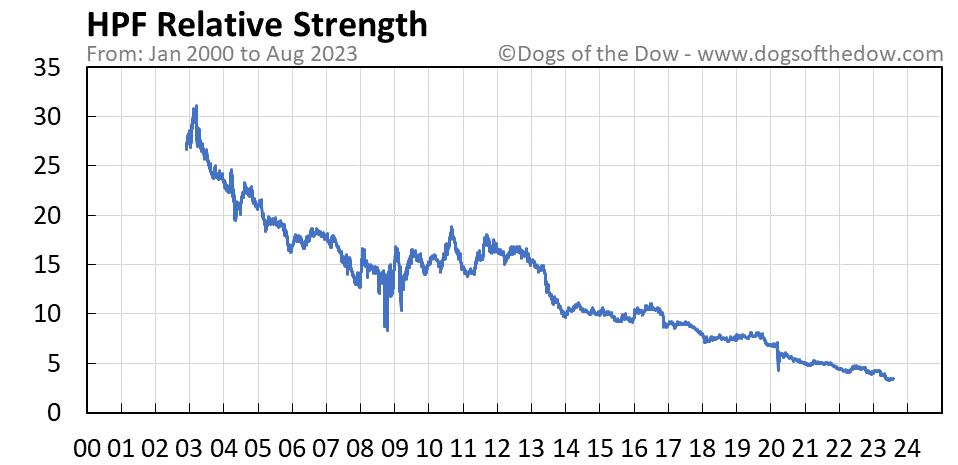 HPF relative strength chart