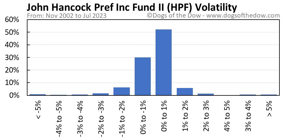 HPF volatility chart