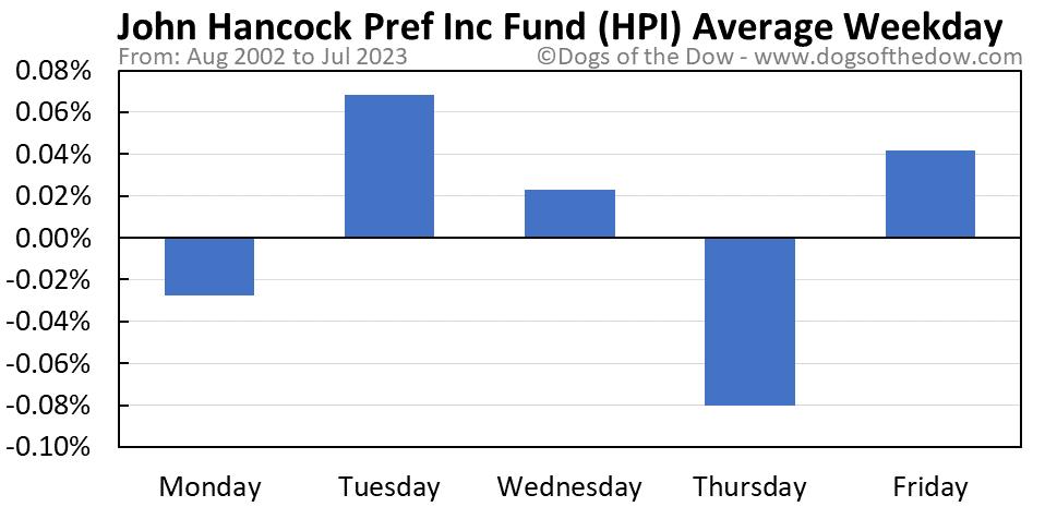 HPI average weekday chart