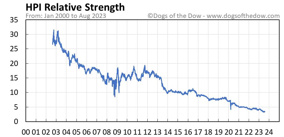HPI relative strength chart