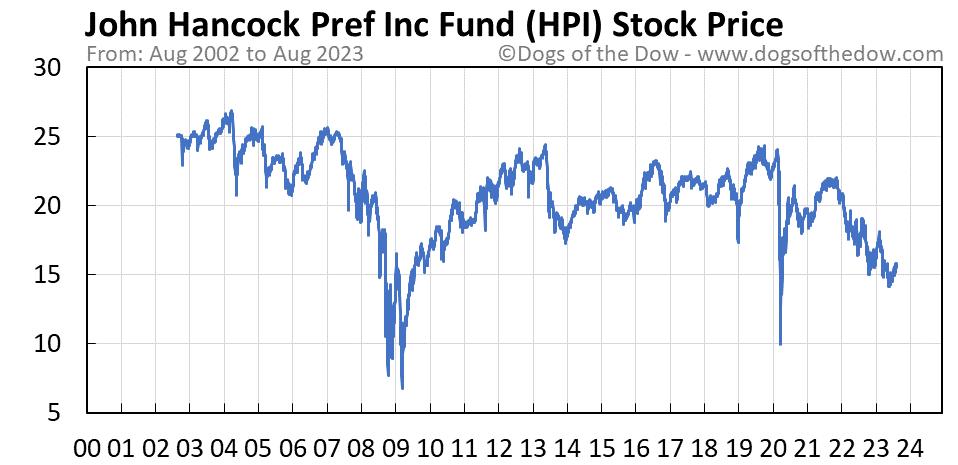 HPI stock price chart