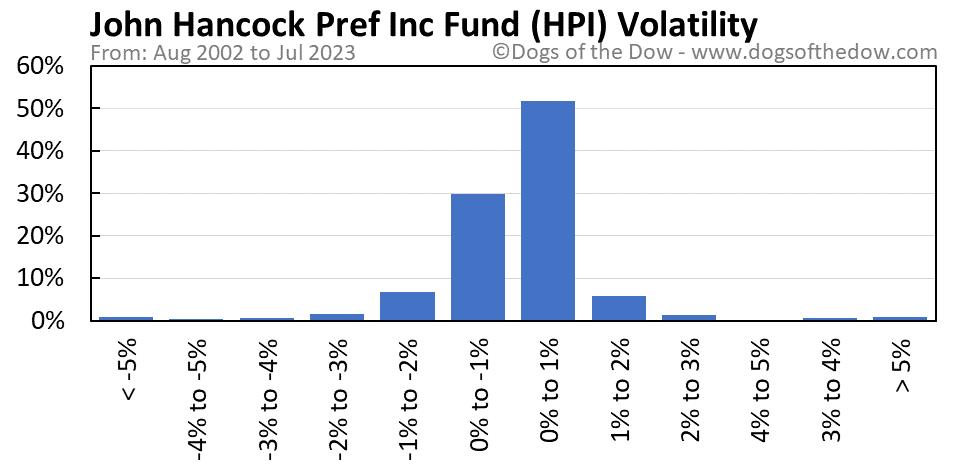 HPI volatility chart