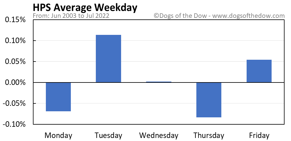 HPS average weekday chart