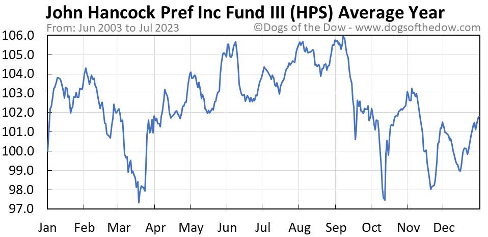 HPS average year chart