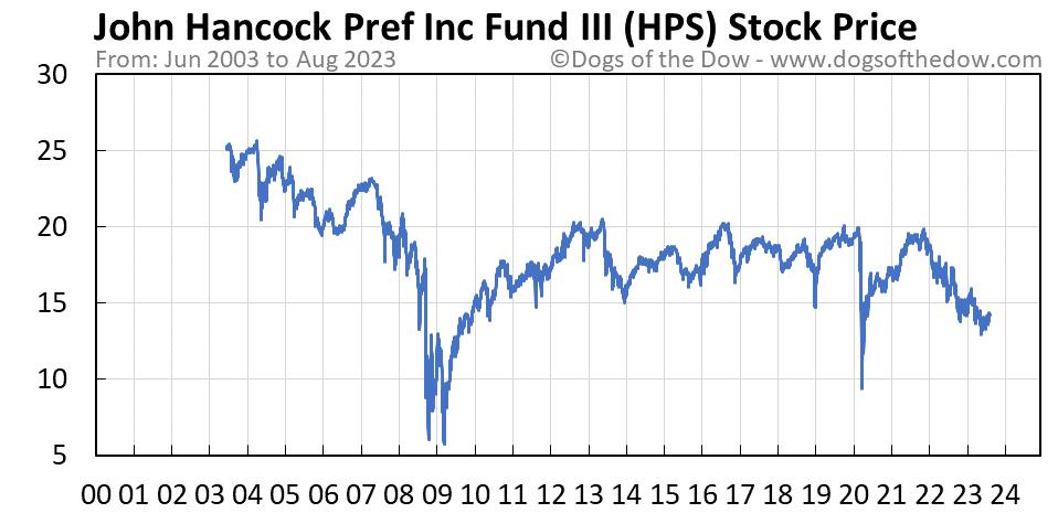 HPS stock price chart