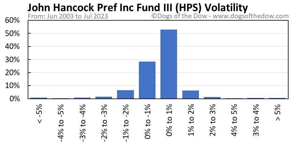HPS volatility chart