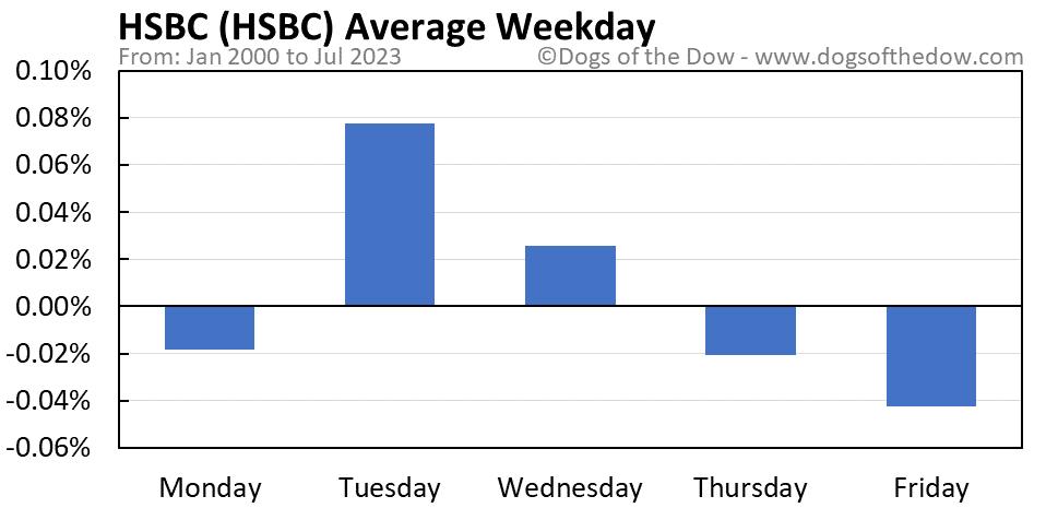 HSBC average weekday chart