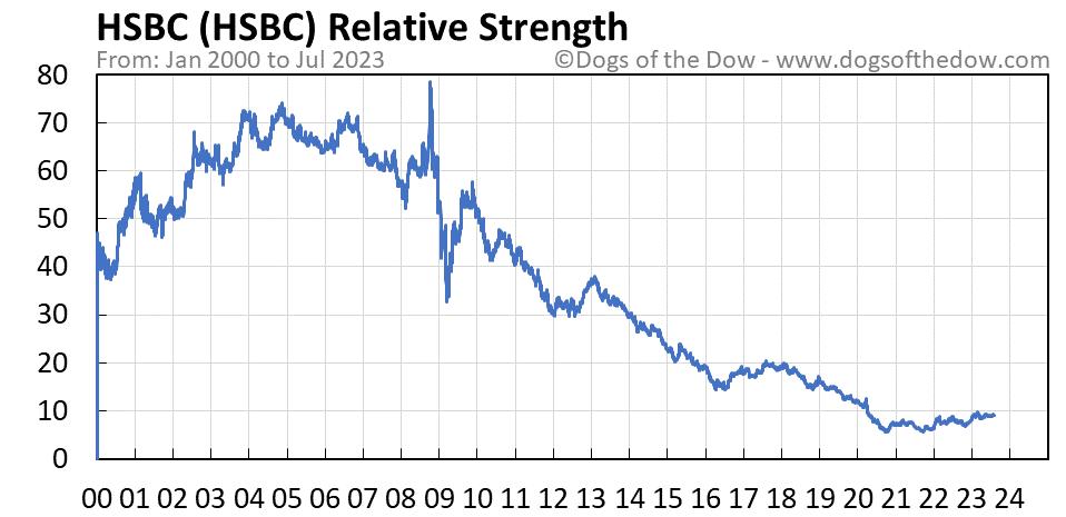 HSBC relative strength chart