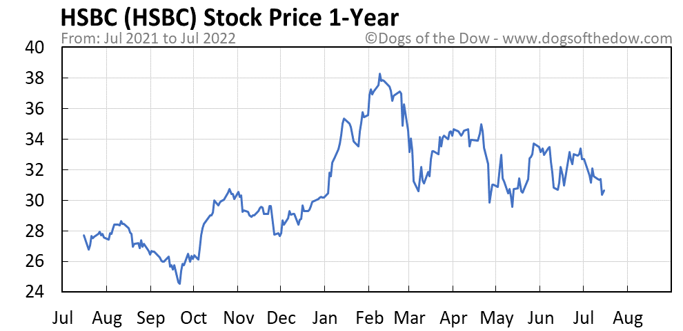 HSBC 1-year stock price chart