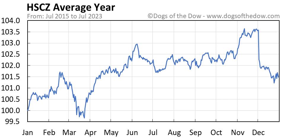 HSCZ average year chart