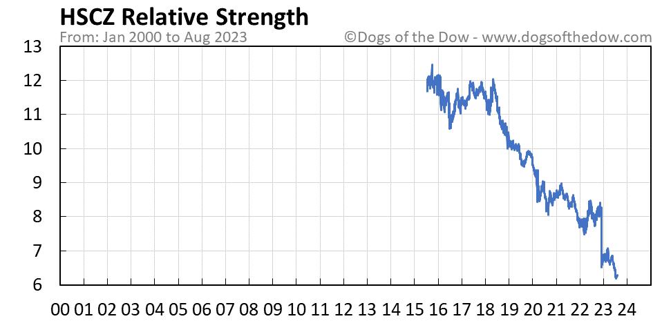 HSCZ relative strength chart