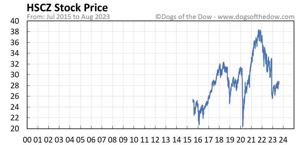 HSCZ stock price chart