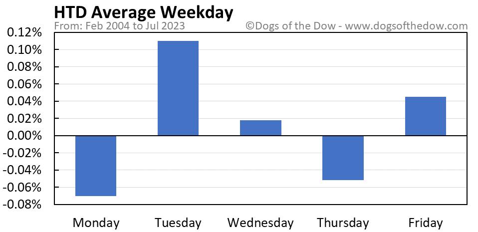 HTD average weekday chart