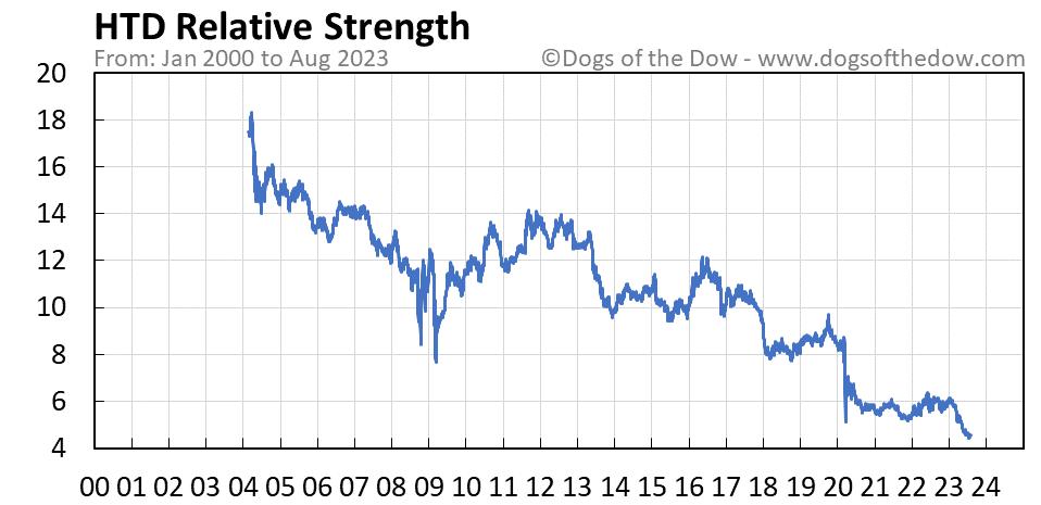 HTD relative strength chart